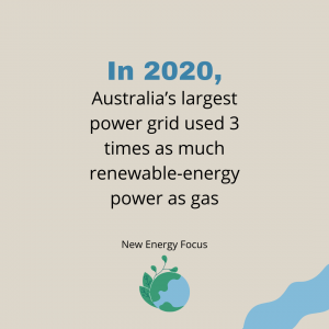 in 2020 Australias largest power grid used 3 times as much renewable energy power than gas