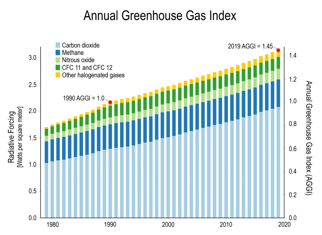 Graph showing average annual greenhouse gas emissions